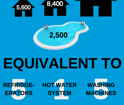How much energy does the average swimming pool use?