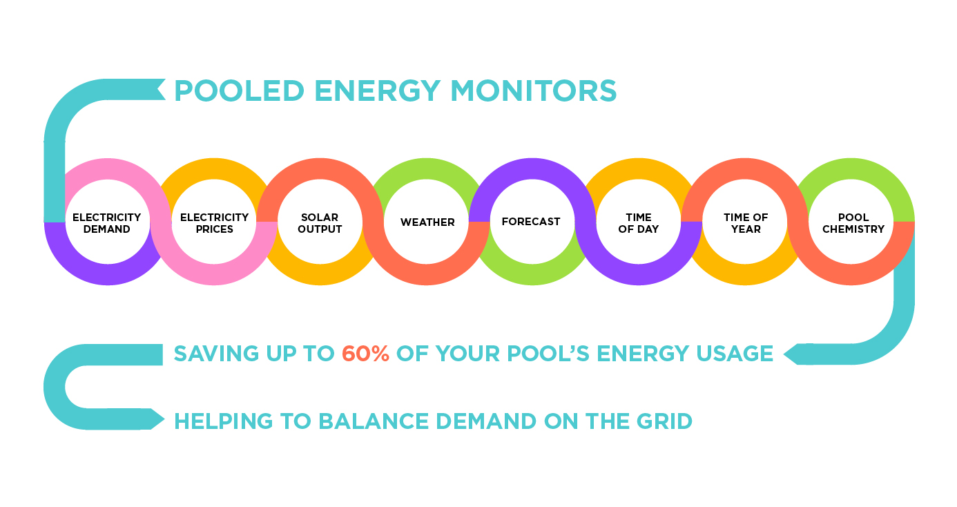 Energy Efficient Smart Pool Technology