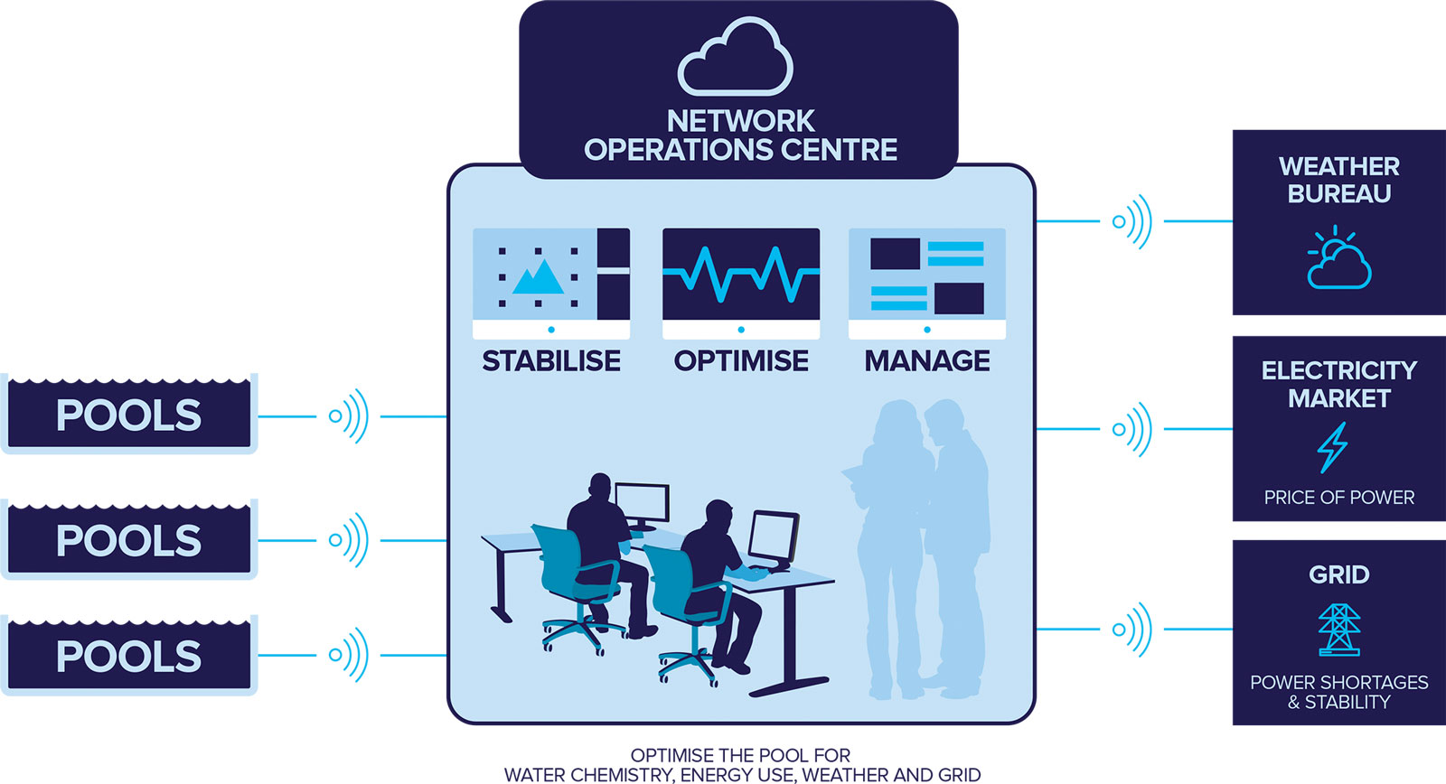 Pooled Energy Network Operations Centre