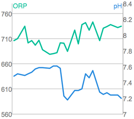 orp-ph-daily-graph