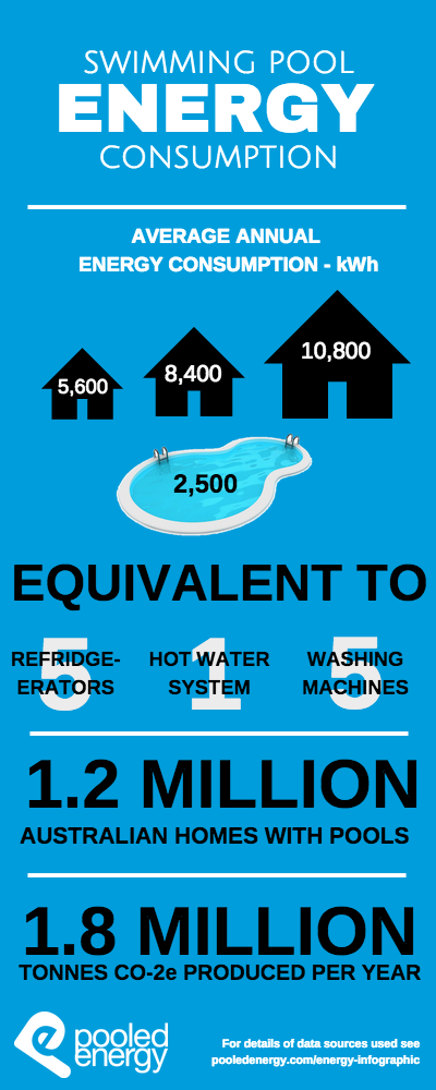 how much energy does the average swimming pool use pooled energy